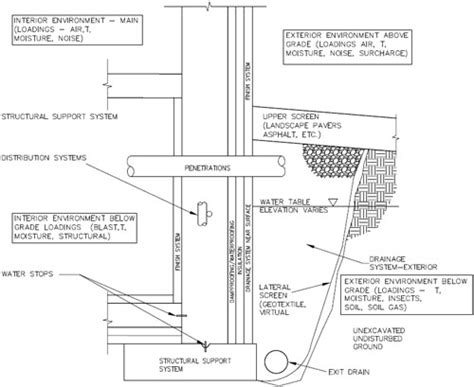 foundation layout guide foundation walls wbdg whole building design guide