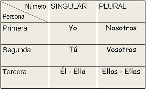 libro las personas del verbo relacion entre sujeto y verbo