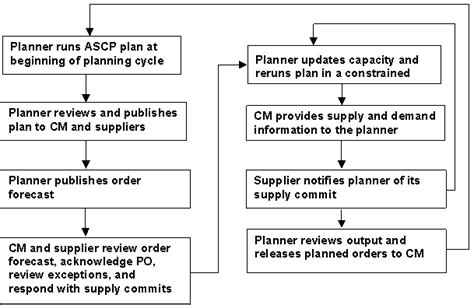 supplier contingency plan template oracle collaborative planning implementation and user s guide