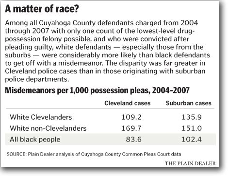 Cuyahoga County Felony Records In Cuyahoga County You Re Much More Likely To Get A Plea