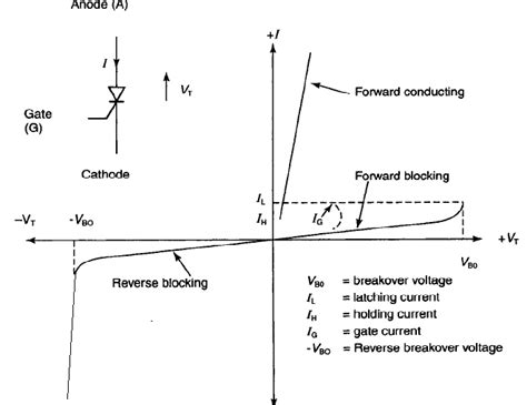 breakover diode univ previous year question papers for eee 7th sem