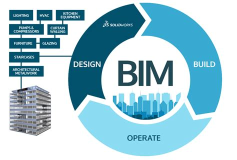 design management bim solidworks bim in the architectural construction