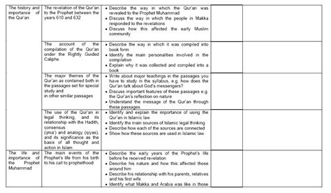 Formal Letter Format O Level Biology Worksheets O Level With Format Sle With Biology Worksheets O Level Resume Cover Letter