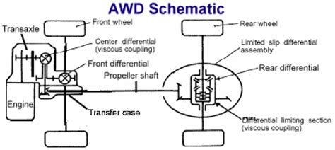 car drive shaft schematic get free image about wiring
