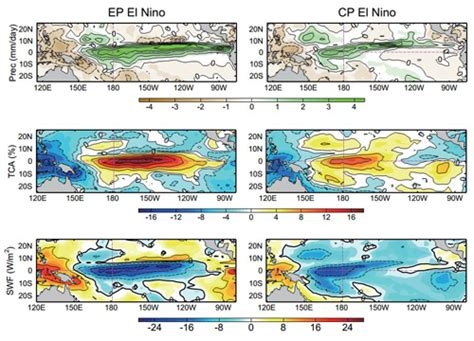why is the cp el nino always weaker than the ep el nino institute of atmospheric physics