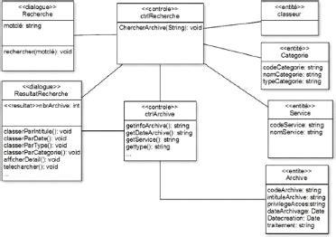 diagramme classe participante memoire d 233 veloppement d une application web pour