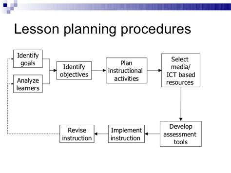lesson plan template with objectives and standards weekly lesson plans template with standards