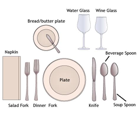 place setting etiquette diagram dining tips
