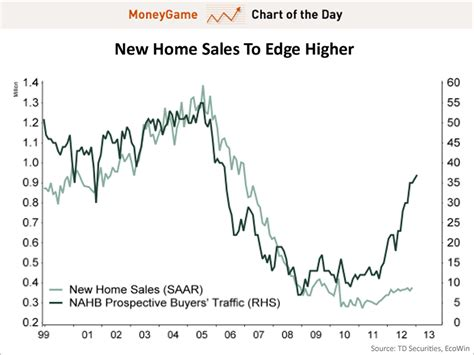housing market graph chart of the day the weak link of the us housing market