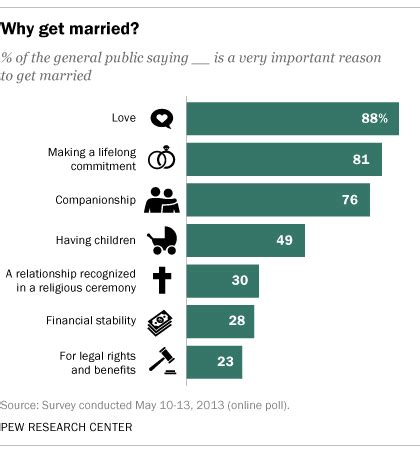 8 Reasons To Support Marriage by 8 Facts About And Marriage In America Pew Research