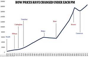 Emoov which prime ministers have seen the biggest house price