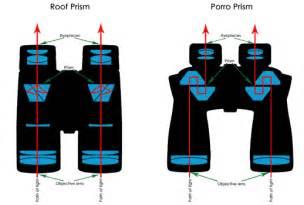 binoculars glossary porro prism