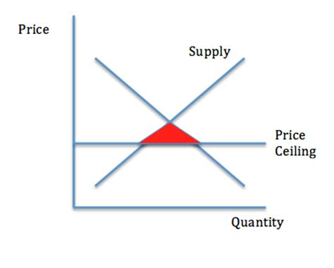 A Binding Price Ceiling Causes by Econ 2 Most Of Study Guide Economics 150 With