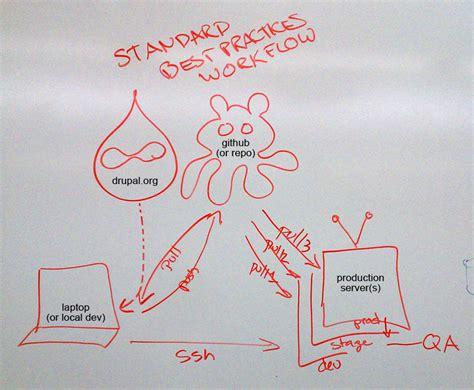 drupal git workflow drupal vs the true cost of an opensource cms