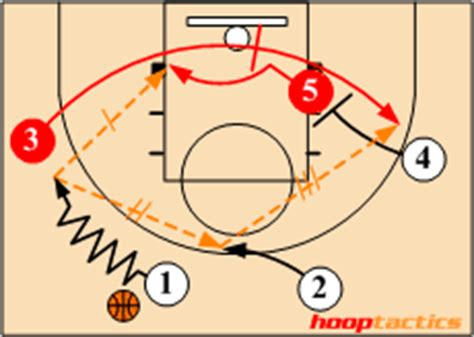 basketball play diagram software free how to read a basketball play diagram hooptactics