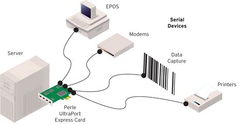 pci express port diagram pci free image about wiring