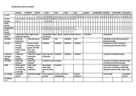 Periodisation Chart Netball Periodization Program Template