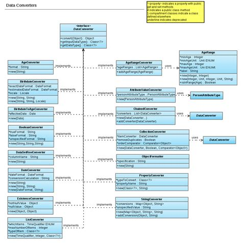 open source software for uml diagrams reporting module uml diagram p 8 documentation openmrs
