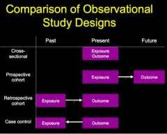 retrospective cross sectional study design m1 population medicine 4 epidemiologic study design