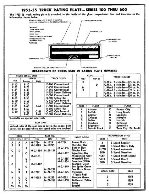 Talk:List of Ford VIN codes - Wikipedia