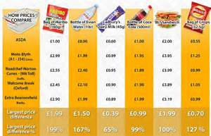 Average Cost Of Food service station rip off means your picnic could cost three