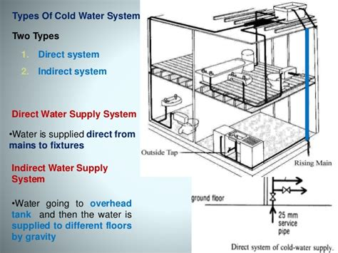 design criteria for hot water supply system cold water supply system components