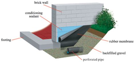 basement waterproofing philadelphia philadelphia