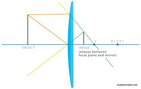 convex diagram convex mirrors diagram