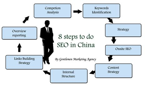 8 Steps To by 8 Steps To Do Effective Seo In China Marketing China