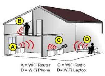 beyond wifi how a home network improves household in home wi fi networks today tomorrow and beyond