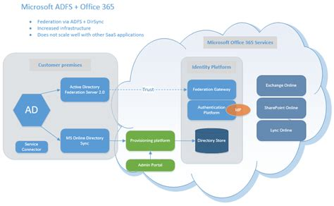 office 365 diagram okta archives icsynergy icsynergy
