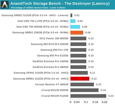 anandtech com bench anandtech bench 28 images anandtech storage bench light the toshiba ocz rd400