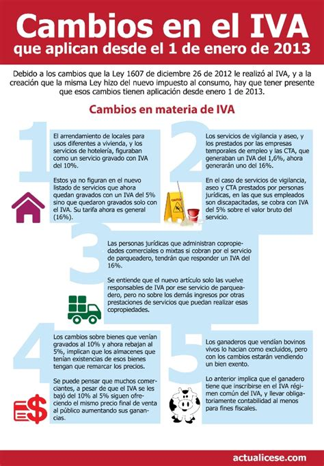 tarifa impuesto vehiculo en colombia para 2016 tarifas de iva 2016 iva modelos y formatos impuesto al