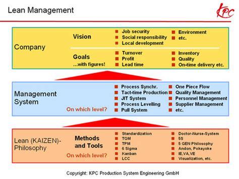 best lean manufacturing companies kaizen philosophy company competiveness lean