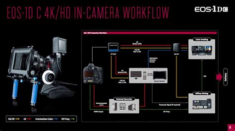 4k workflow canon 1d c 4k workflow hurlbut visuals