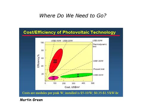 solar energy cost efficiency file cost efficiency pv jpg cleanenergywiki