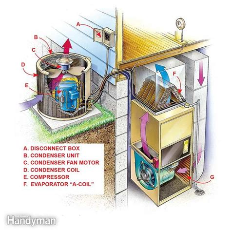 how does a furnace capacitor work diy air conditioner repair the family handyman