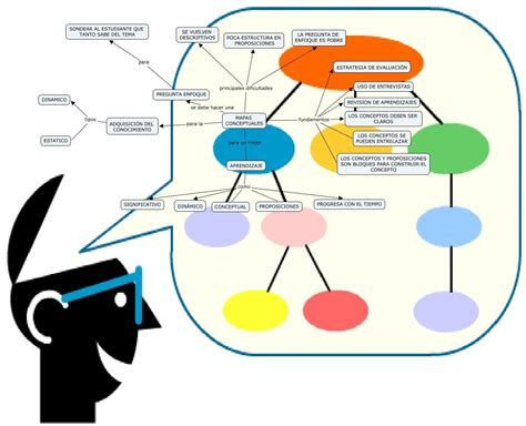 imagenes sensoriales visuales concepto mapas conceptuales 6 herramientas en l 237 nea para crearlas