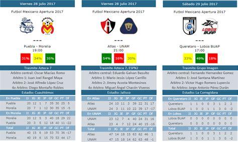 Calendario Jornada Calendario Resultados Jornada 9 Futbol Mexicano Apertura