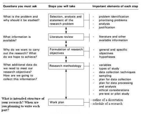 How To Do A Dissertation Dissertation Proposal Custom Dissertations Writing Help