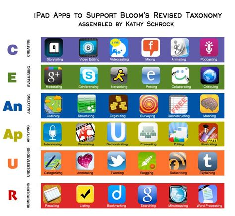 The Place Project App Apps For All The Different Levels Of Bloom S Revised Taxonomy This Page Gathers All Of The