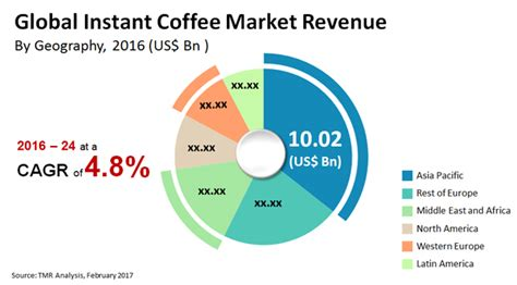 Instant Coffee Market   Research Report 2017   2025 TMR