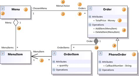visual studio class diagram relationships displaying a composition dependency relationship in
