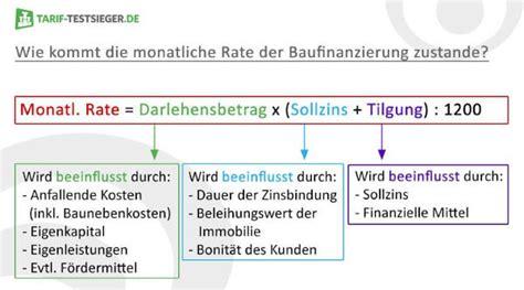 sparda bank baukredit baufinanzierung test debeka baufinanzierung erfahrungen