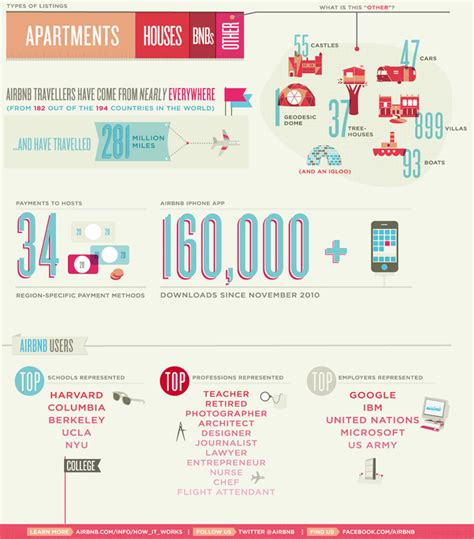 airbnb for boats france infographic of the day airbnb the expedia alternative