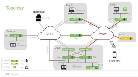 meraki visio stencils meraki mx technical dive module 2 mx start