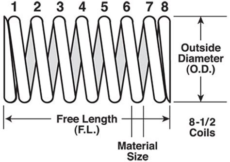 compress pdf half size spring measurement guide compression extension die