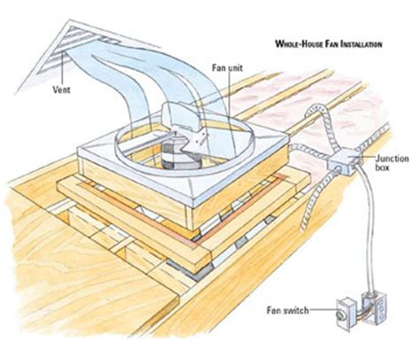 wiring a whole house fan white westinghouse gas dryer diagram white get free image about wiring diagram