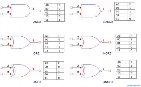 digital electronics logic gates integrated circuits part 2 digital electronics logic gates integrated circuits part 1 28 images logic gates electronic