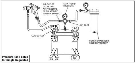air pressure regulator diagram ca technologies 2 5 gallon pressure pot tank 1 regulator